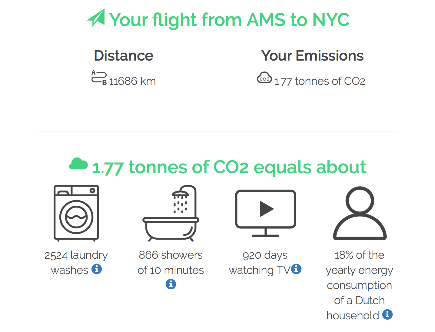 you can calculate the carbon emissions of your flight at FlyGRN. This flight from Amsterdam to New York City equals almost 2 tonnes of CO2.